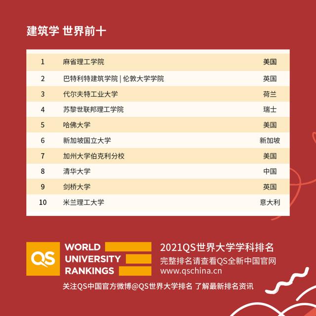 世界建筑学最好的大学(2021qs学科排名)