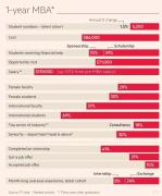 美国MBA一年制和两年制的区别(全方位比较)