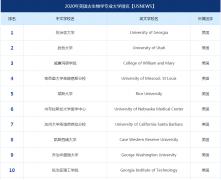美国古生物学专业大学排名(2020年U.S.News前十)