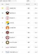 2021世界大学物理学排名TOP10(软科ARWU前十)