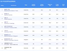 世界化学专业大学排名TOP10(2021QS前十)