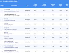 2021全球语言学专业大学排名(QS世界前十)